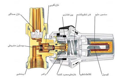 نحوه کار کردن و سیستم داخلی شیر ترموستاتیک رادیاتور
